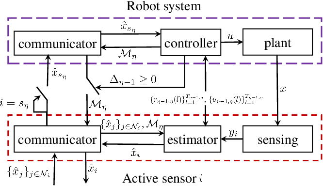 Figure 2 for Navigating A Mobile Robot Using Switching Distributed Sensor Networks