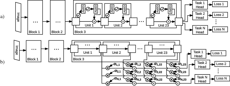 Figure 1 for Multi-task Self-Supervised Visual Learning