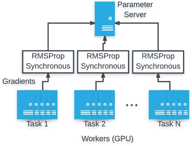 Figure 3 for Multi-task Self-Supervised Visual Learning