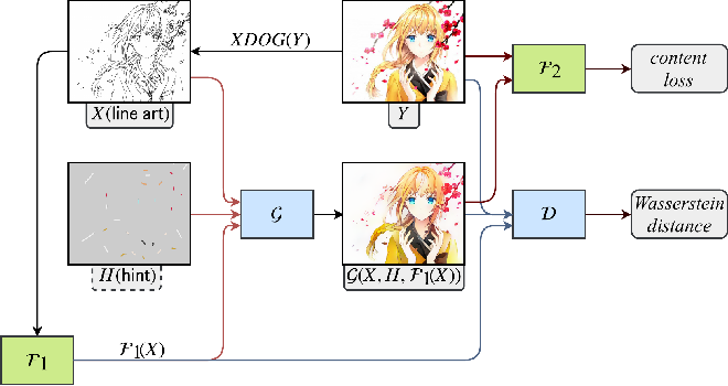 Figure 3 for User-Guided Deep Anime Line Art Colorization with Conditional Adversarial Networks