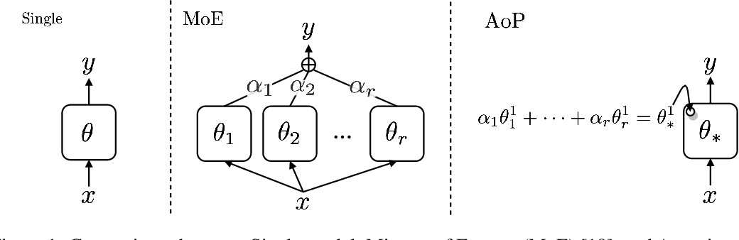 Figure 2 for Attention over Parameters for Dialogue Systems