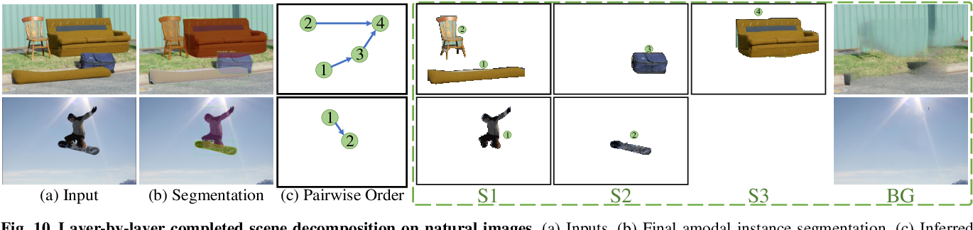 Figure 3 for Visiting the Invisible: Layer-by-Layer Completed Scene Decomposition