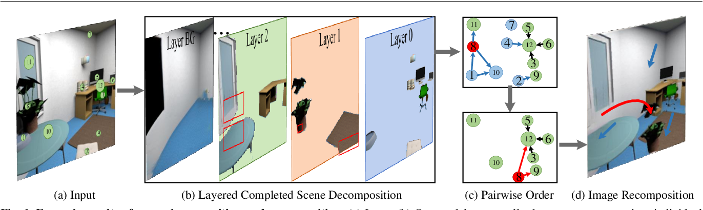 Figure 1 for Visiting the Invisible: Layer-by-Layer Completed Scene Decomposition