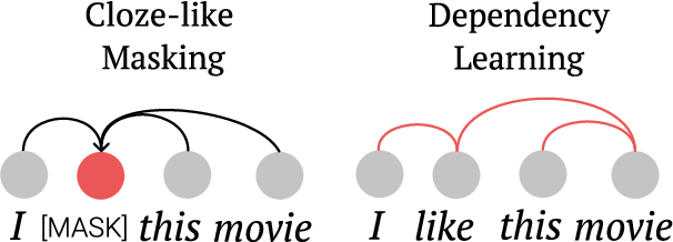 Figure 1 for On the Inductive Bias of Masked Language Modeling: From Statistical to Syntactic Dependencies