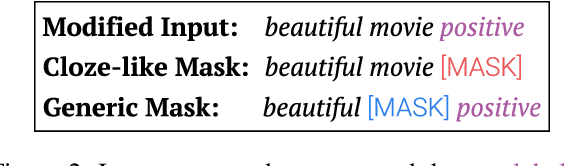 Figure 3 for On the Inductive Bias of Masked Language Modeling: From Statistical to Syntactic Dependencies