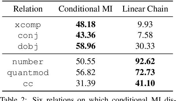 Figure 4 for On the Inductive Bias of Masked Language Modeling: From Statistical to Syntactic Dependencies
