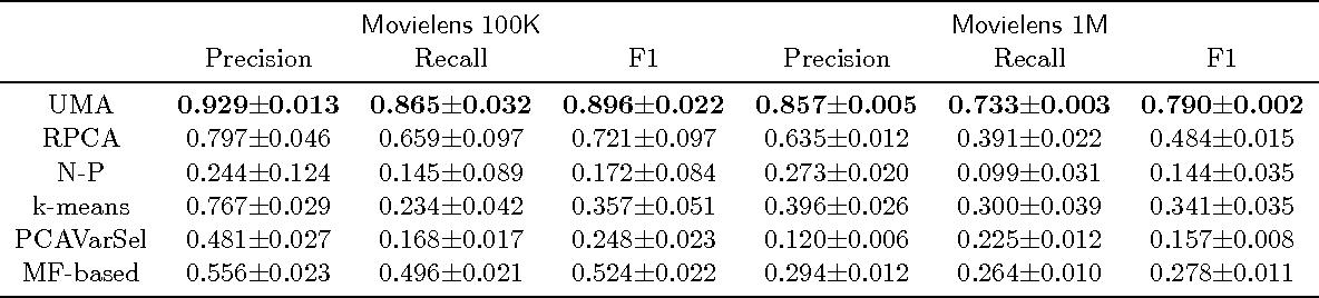 Figure 3 for Unorganized Malicious Attacks Detection