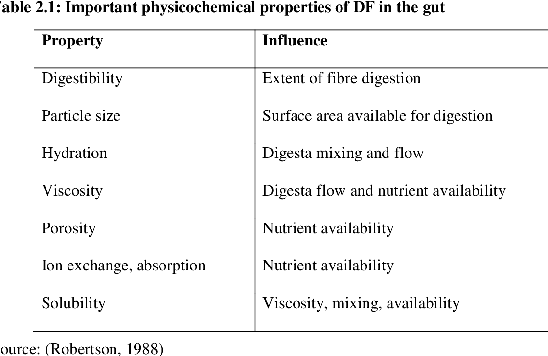Influence of feed bulk on physicochemical properties of