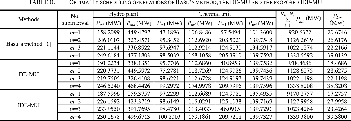 Table II from Improved differential evolution for hydrothermal power ...