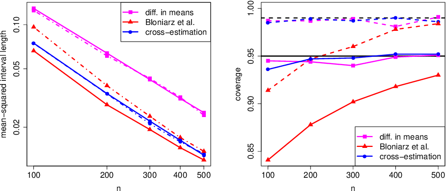 Figure 1 for High-dimensional regression adjustments in randomized experiments