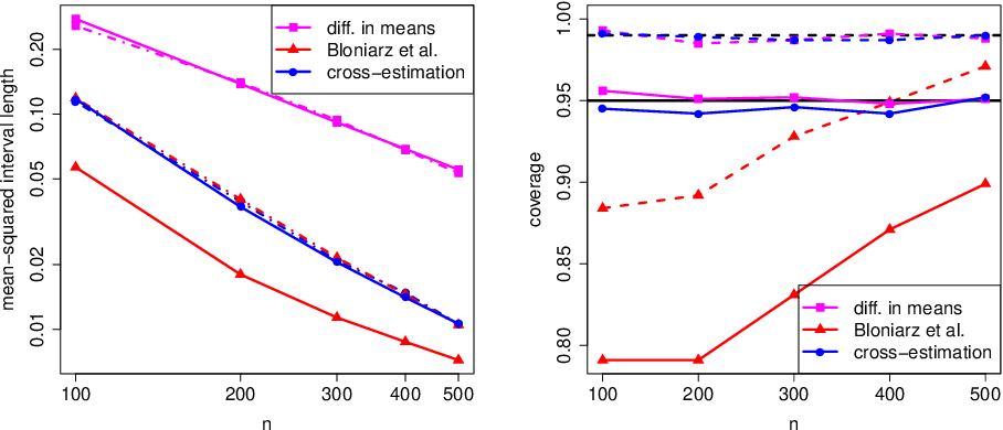 Figure 3 for High-dimensional regression adjustments in randomized experiments