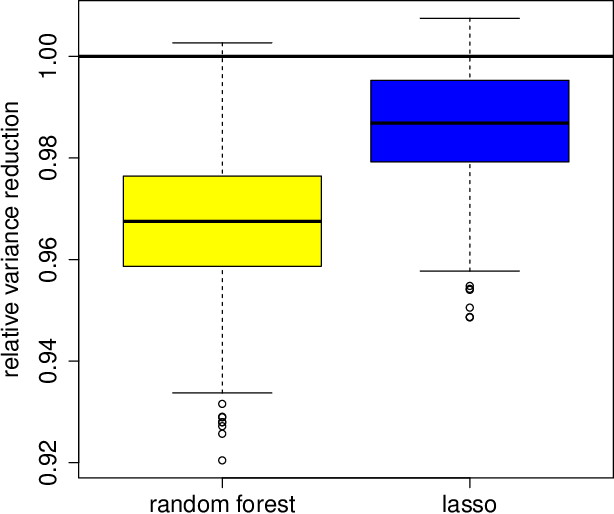 Figure 4 for High-dimensional regression adjustments in randomized experiments