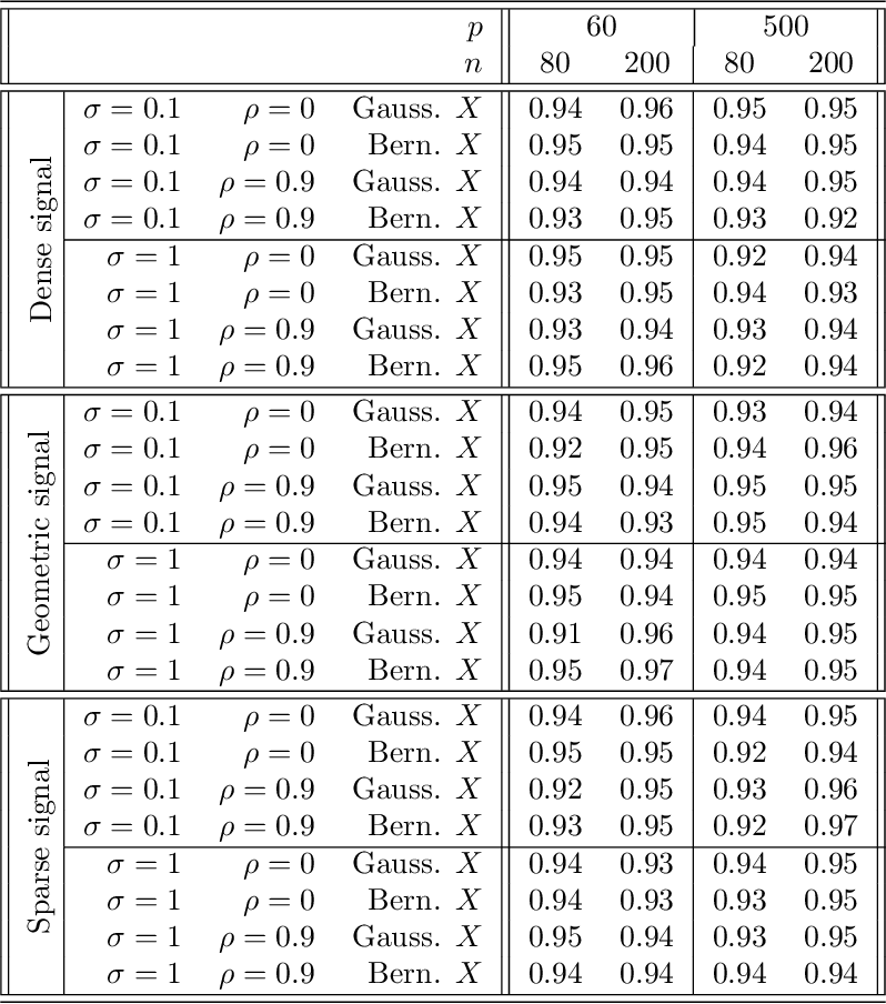 Figure 2 for High-dimensional regression adjustments in randomized experiments