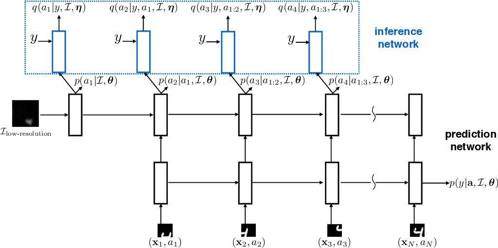 Figure 1 for Learning Wake-Sleep Recurrent Attention Models