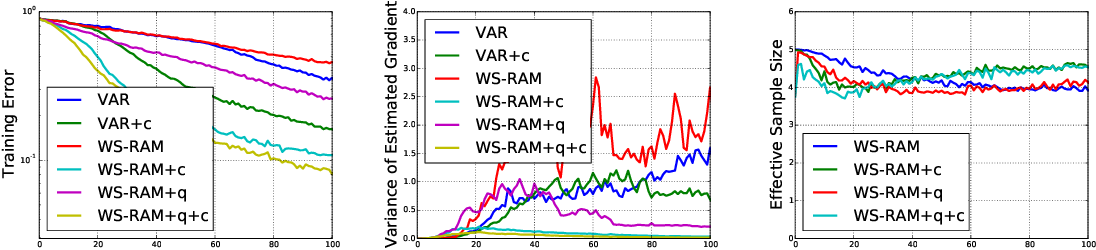 Figure 3 for Learning Wake-Sleep Recurrent Attention Models