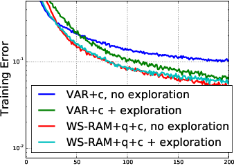 Figure 4 for Learning Wake-Sleep Recurrent Attention Models
