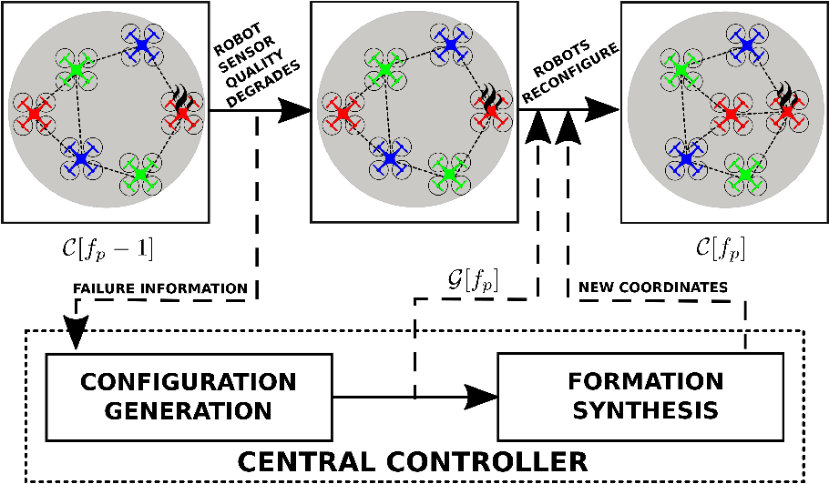 Figure 2 for Resilience in multi-robot multi-target tracking with unknown number of targets through reconfiguration