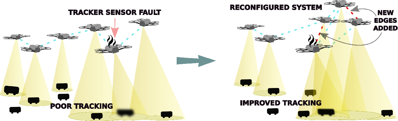 Figure 1 for Resilience in multi-robot multi-target tracking with unknown number of targets through reconfiguration