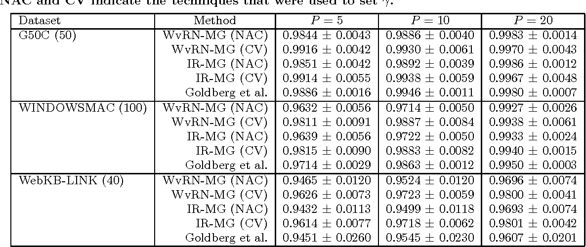 Figure 4 for Transductive Classification Methods for Mixed Graphs