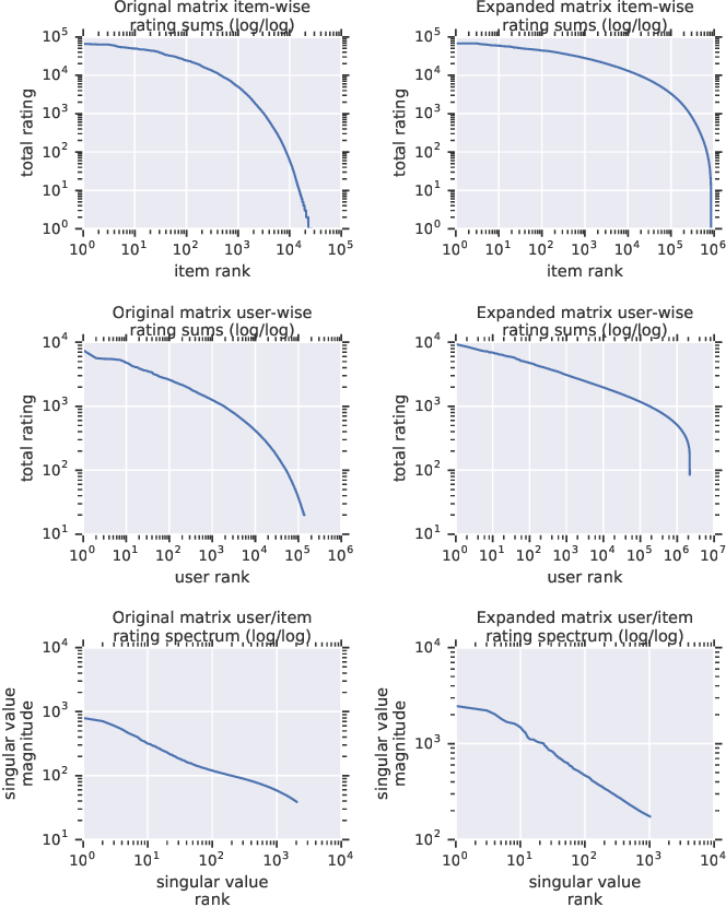 Figure 4 for Scaling Up Collaborative Filtering Data Sets through Randomized Fractal Expansions