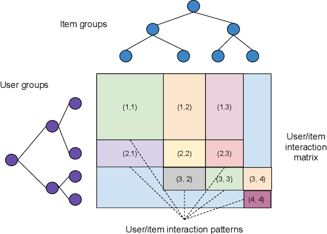 Figure 2 for Scaling Up Collaborative Filtering Data Sets through Randomized Fractal Expansions