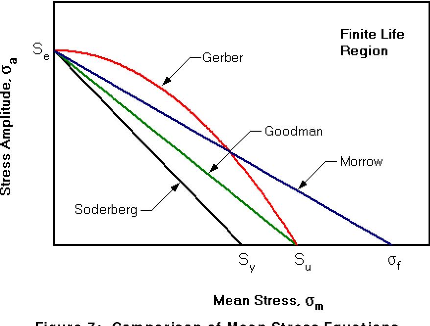 Figure 1 From Stress Life Diagram S N Diagram Semantic Scholar
