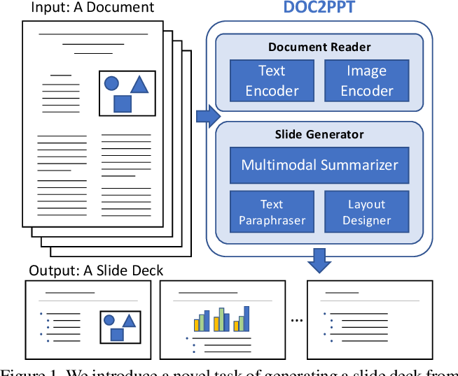 Figure 1 for DOC2PPT: Automatic Presentation Slides Generation from Scientific Documents