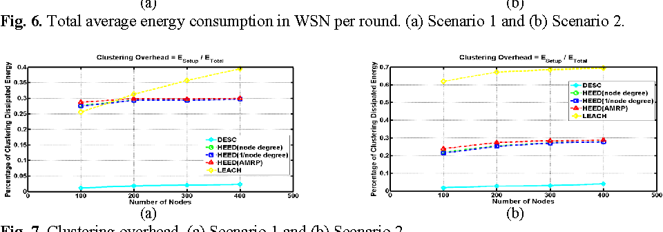 wireless sensor networks ieee papers in 2014 pdf