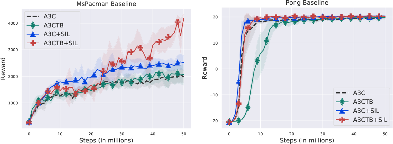 Figure 3 for Jointly Pre-training with Supervised, Autoencoder, and Value Losses for Deep Reinforcement Learning