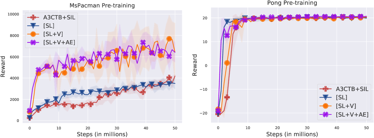 Figure 4 for Jointly Pre-training with Supervised, Autoencoder, and Value Losses for Deep Reinforcement Learning