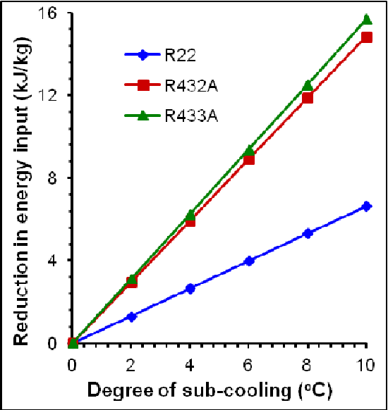 PDF] Influence of sub-cooling on the energy performance of