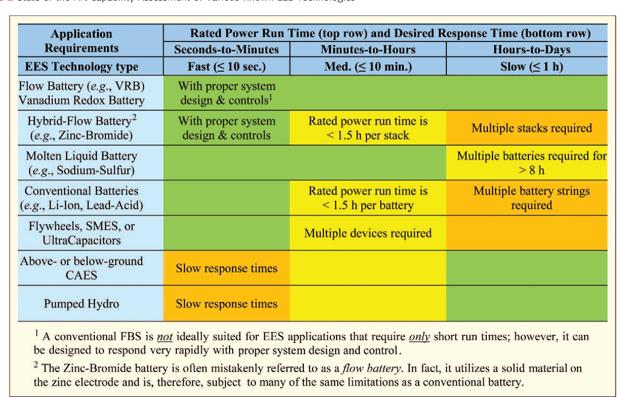 Table 2 from Redox Flow Batteries: An Engineering Perspective