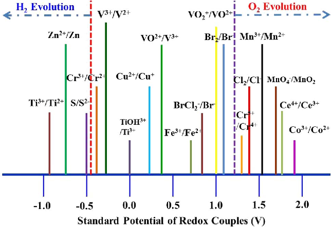 Figure 4 from Redox Flow Batteries: An Engineering Perspective