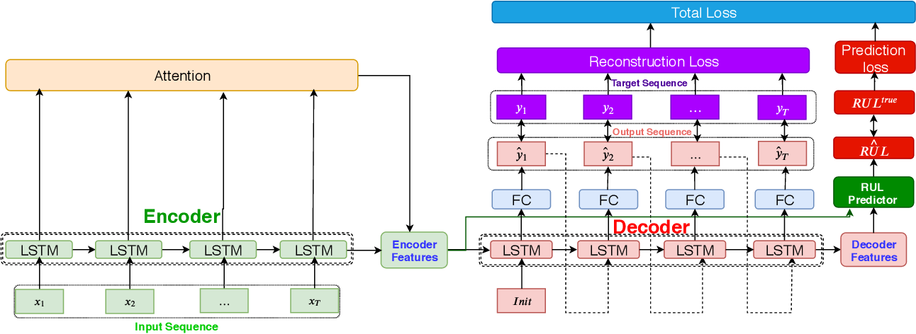 Figure 1 for Attention Sequence to Sequence Model for Machine Remaining Useful Life Prediction