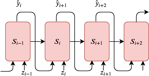 Figure 3 for Attention Sequence to Sequence Model for Machine Remaining Useful Life Prediction