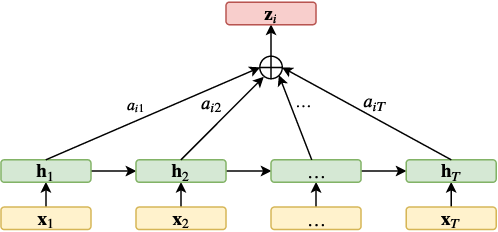 Figure 4 for Attention Sequence to Sequence Model for Machine Remaining Useful Life Prediction