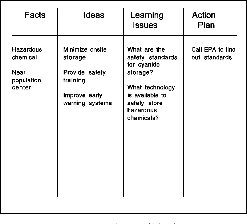 Problem-Based Learning: What and How Do Students Learn? - Semantic