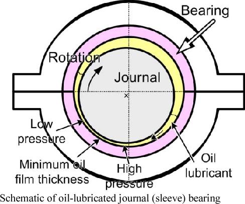 journal bearing diagram sleeve bearing diagram wiring diagram car wheel bearing diagram