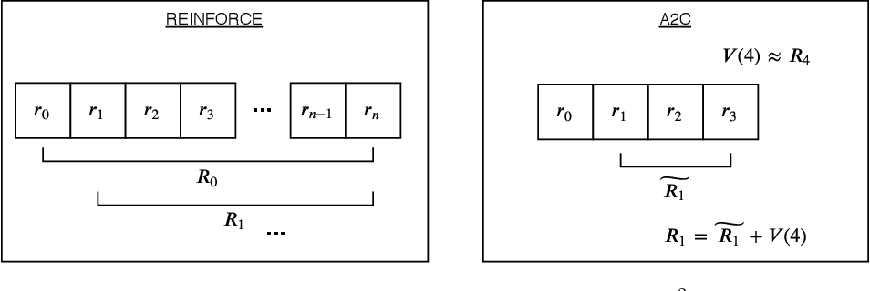 Figure 1 for Solving the scalarization issues of Advantage-based Reinforcement Learning Algorithms