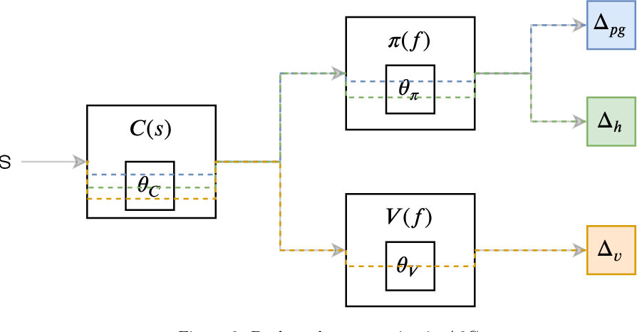 Figure 2 for Solving the scalarization issues of Advantage-based Reinforcement Learning Algorithms