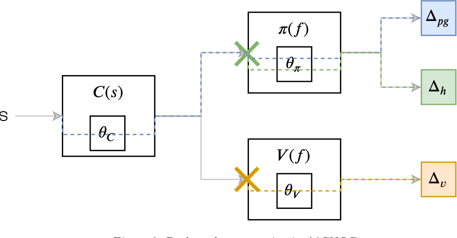 Figure 3 for Solving the scalarization issues of Advantage-based Reinforcement Learning Algorithms