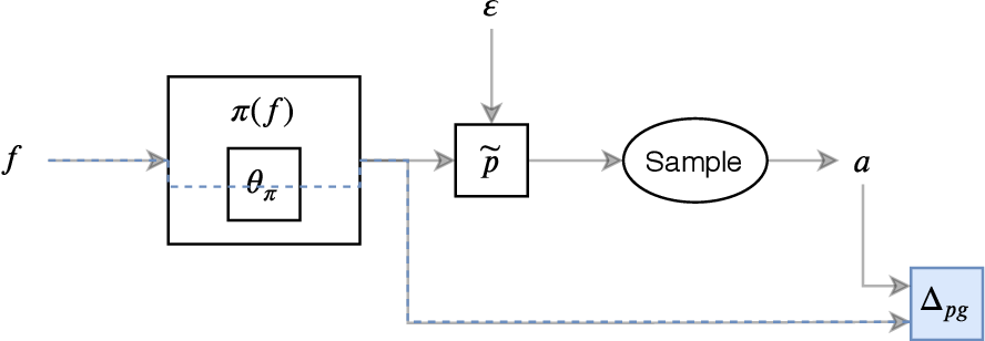Figure 4 for Solving the scalarization issues of Advantage-based Reinforcement Learning Algorithms