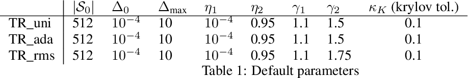 Figure 2 for Ellipsoidal Trust Region Methods and the Marginal Value of Hessian Information for Neural Network Training