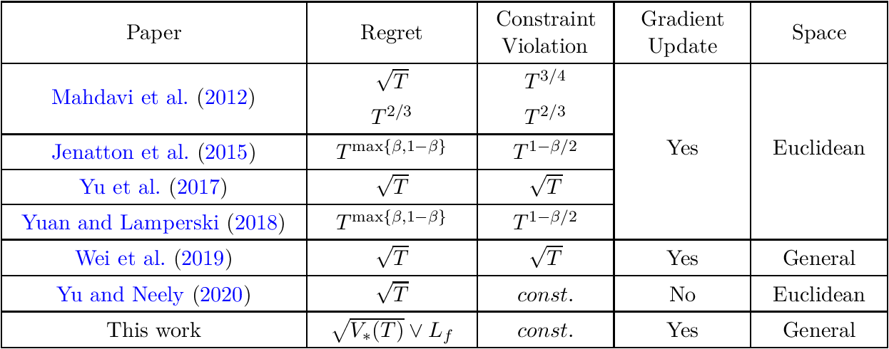 Figure 1 for Beyond $\mathcal{O}(\sqrt{T})$ Regret for Constrained Online Optimization: Gradual Variations and Mirror Prox