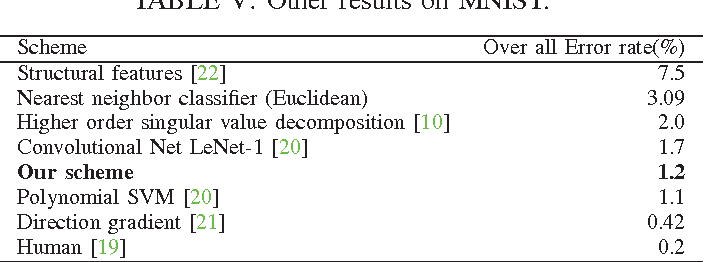 Table V from Classification performance analysis of MNIST Dataset