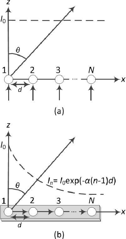 Fig. 2. Array factor. (a) Conventional uniform linear antenna array. (b) LWA.