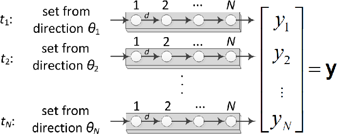 Fig. 3. LWA output computation scheme.