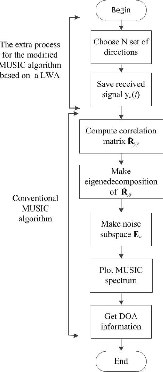 Fig. 4. Flowchart of the modified MUSIC algorithm with LWAs.