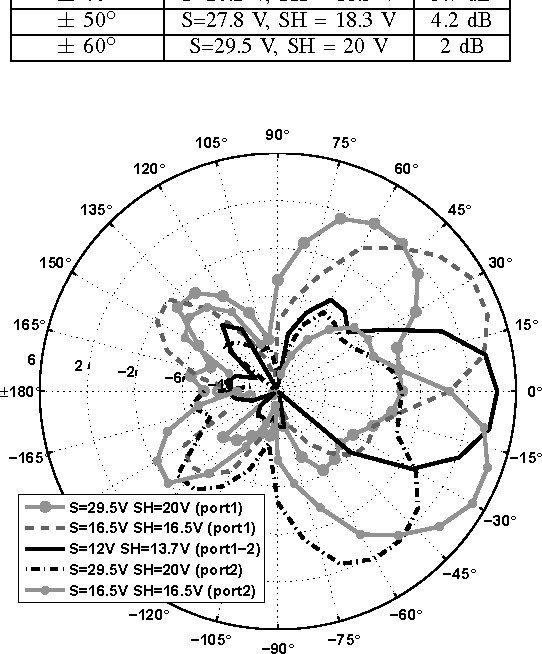Fig. 6. LWA measured radiation patterns (x-z plane) at frequency 2.46 GHz.