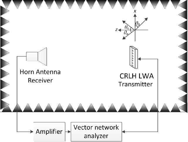 Fig. 7. Anechoic chamber measurements setup.